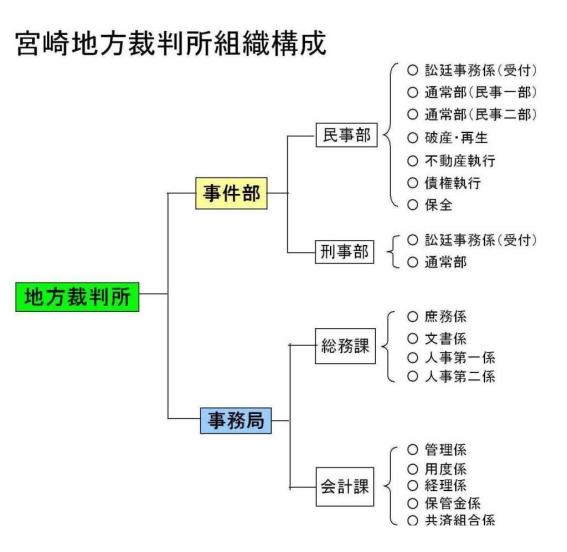 宮崎地方・家庭・簡易裁判所組織構成   裁判所